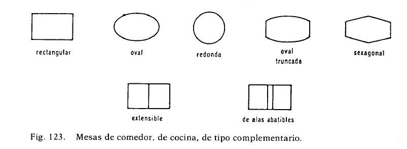 representacion de mesa segun tipo y forma en el plano arquitectonico