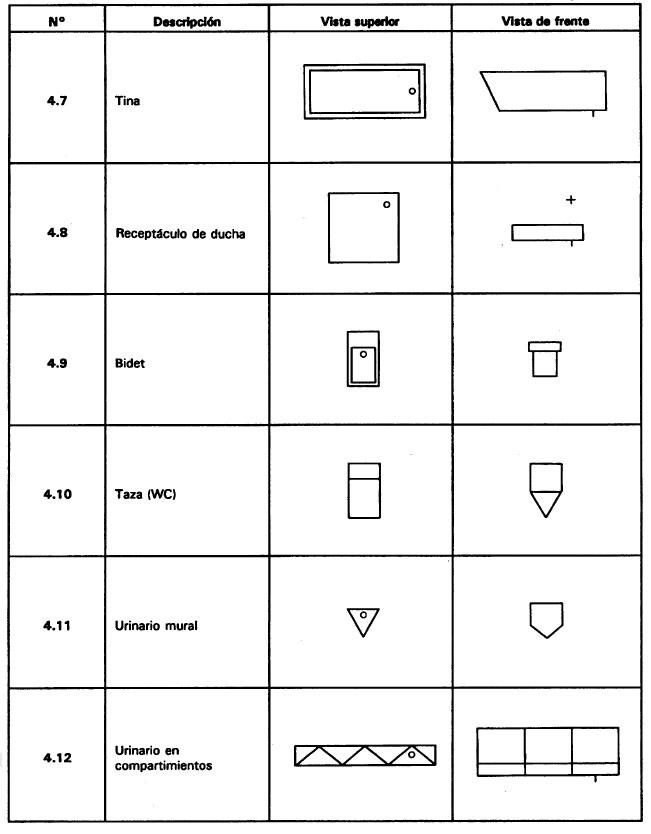 representacion de baños en planta nch2217-2 para planos arquitectonicos